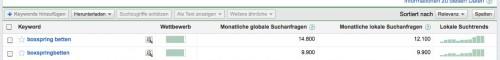 Boxspringbetten Google Keyword Manager