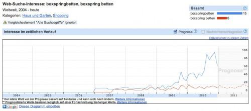 Boxspringbetten ranken im Insight Search wesentlich besser als Boxspring Betten