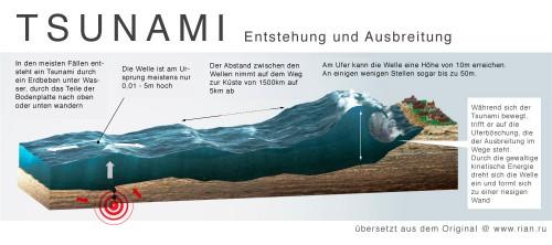 So entsteht und wächst ein Tsunami