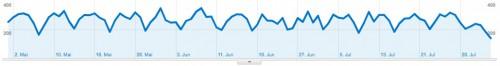 Pagerank und Traffic Verluste