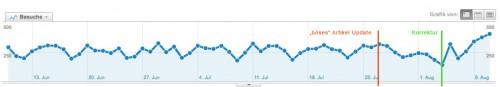 links in artikeln nachtraeglich setzen führt zu google traffic velust