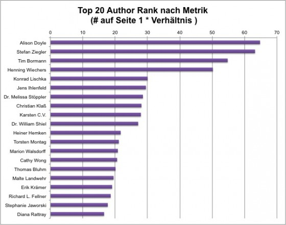 TOP 20 Author Rank Deutschland