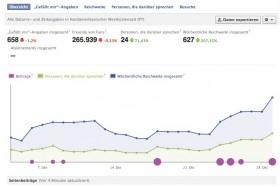 Facebook Analyse Daten exportieren-2