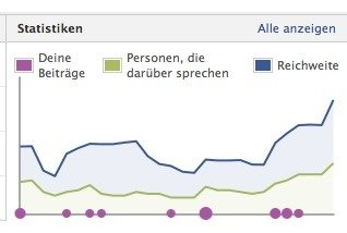 Facebook Analyse Daten exportieren