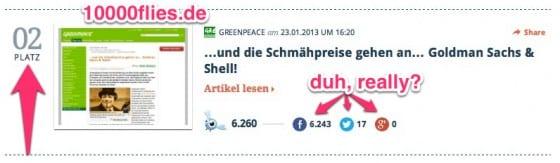 greenpeace schummelt bei facebook shares