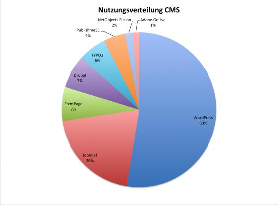 Wordpress ist beliebtestes CMS weltweit