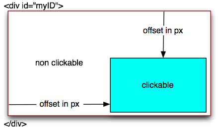 jQuery-part-of-a-div-clickable-2