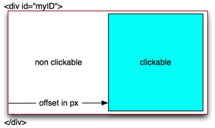 Mit jQuery nur einen Bereich eines div klickbar machen