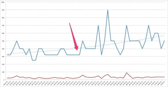 Traffic Zuwachs durch Eliminierung von Duplicate Content