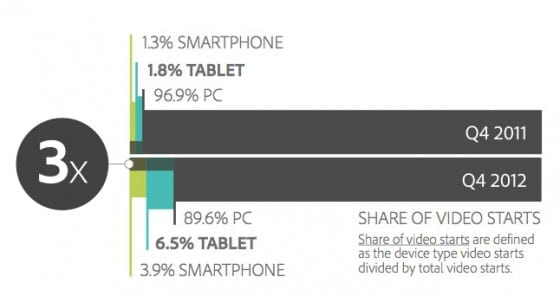 Adobe-Tablet-PC-Usage