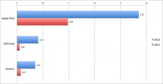 verkaufte Tablets auf dem Markt 2011 und 2012