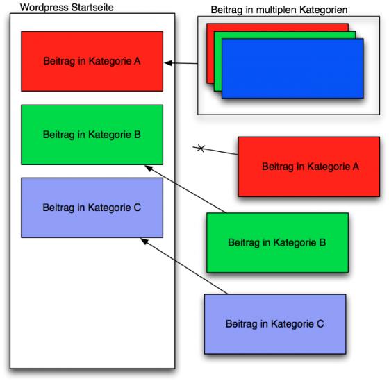 wordpress-kategorie-ausblenden