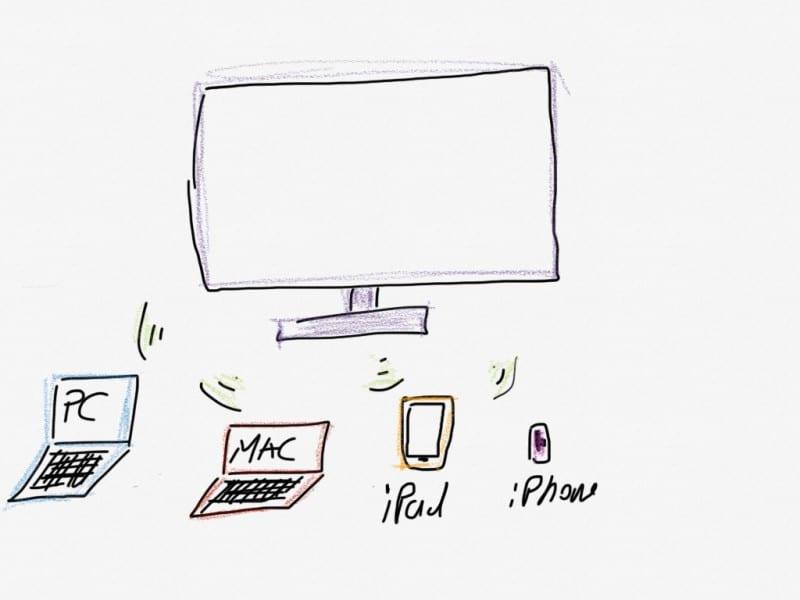 wireless hdmi streaming vom PC oder Mac zum TV
