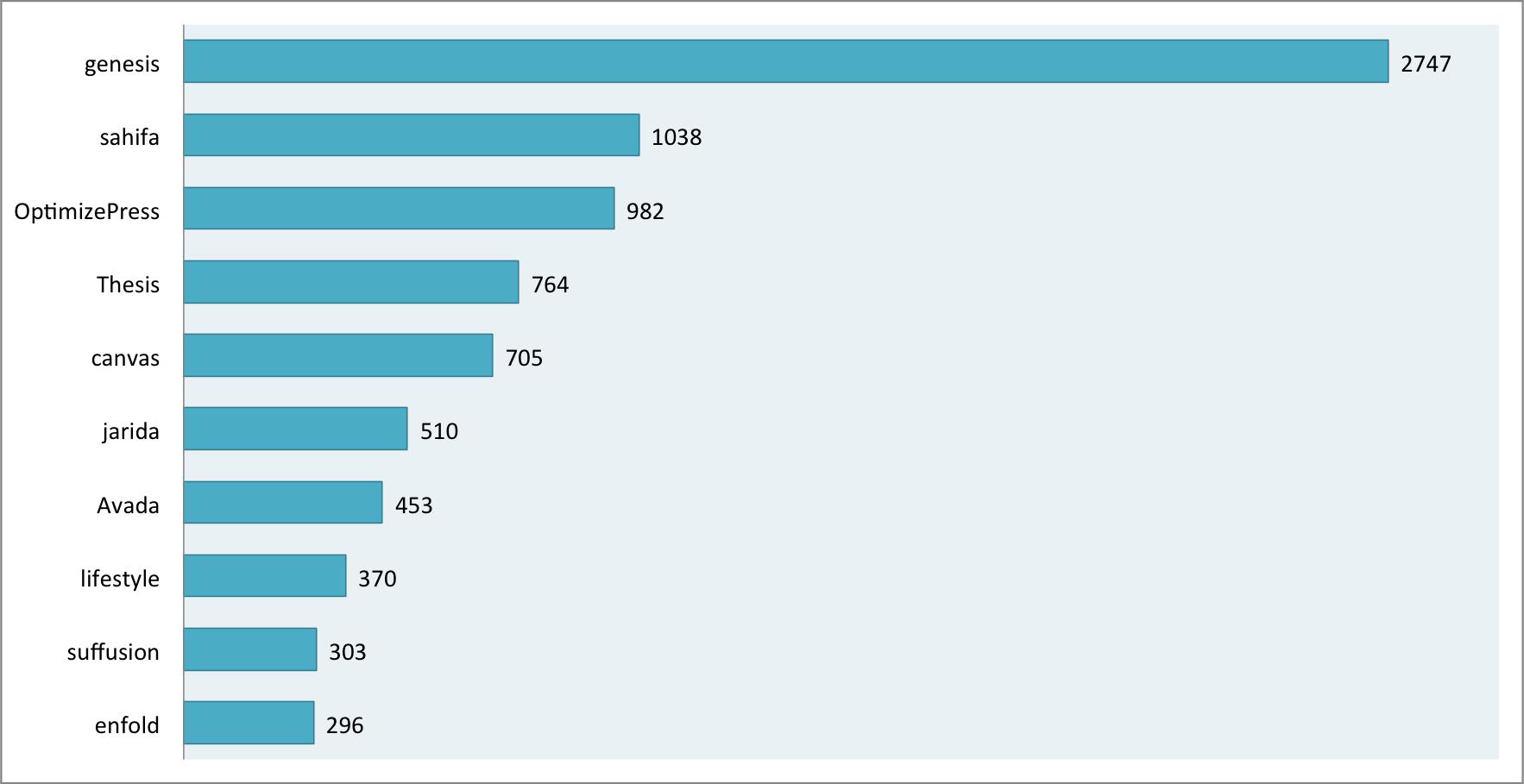 die beliebtesten wordpress themes der welt