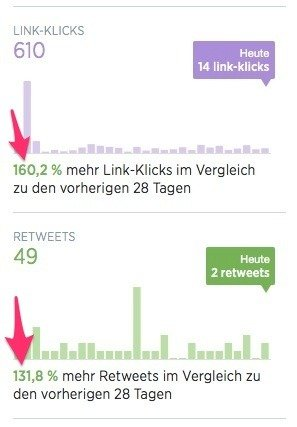 twitter-interaktion-steigern