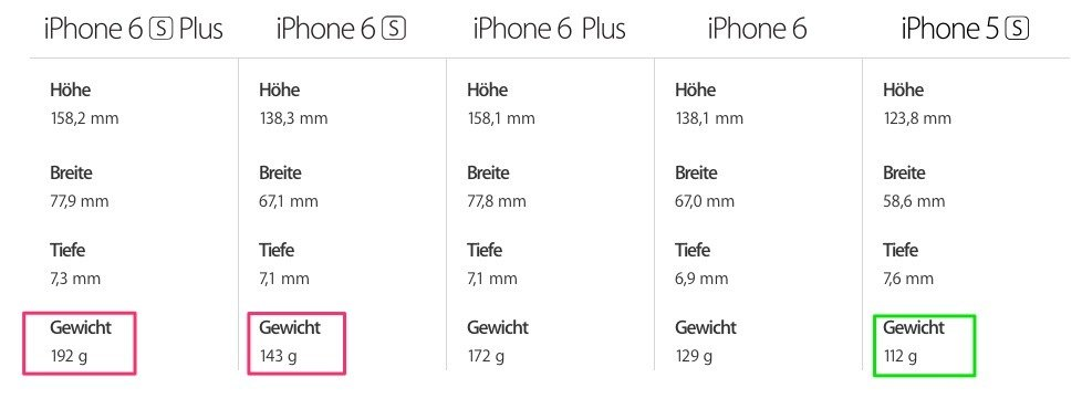 iphone-6s-gewicht