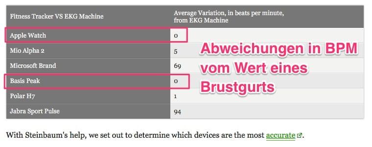 basis-peak-apple-watch-best-hr-rate