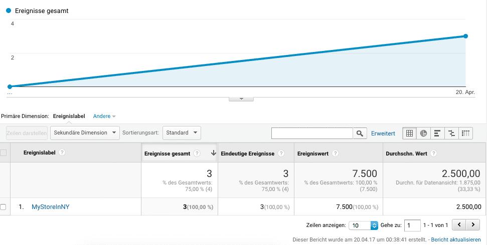 Google Analytics Offline Event erzeugen und als Ziel festlegen