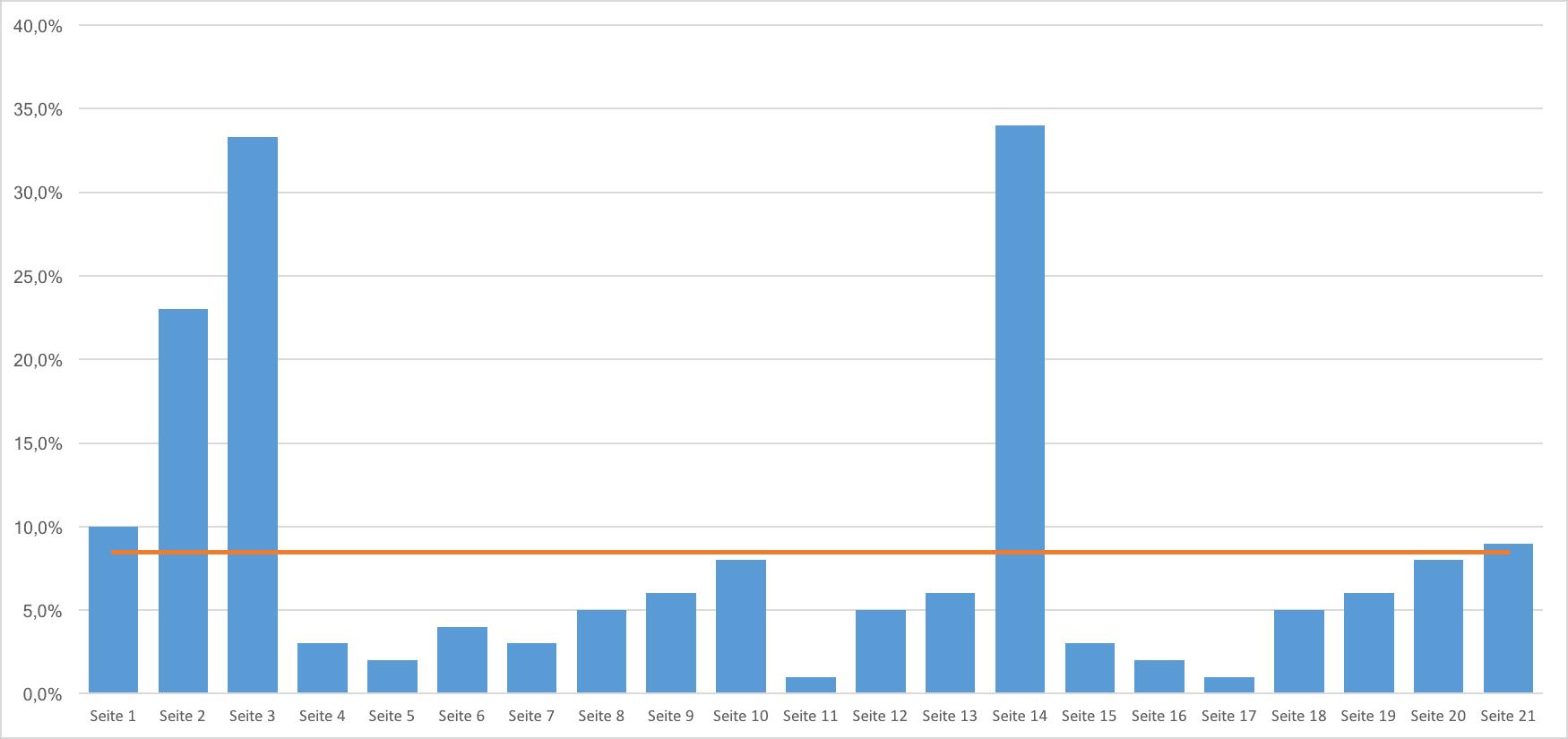 Excel Durchschnitt berechnen und Mittelwert-Linie im Excel Diagramm anzeigen