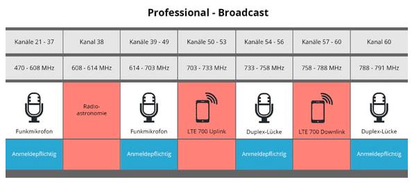 UHF Funkfrequenzen in Deutschland anmeldepflichtig