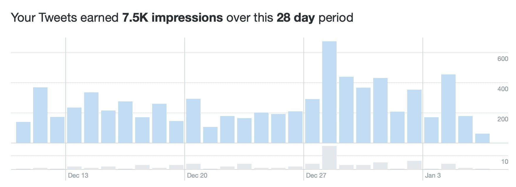 Technickr Twitter Stats